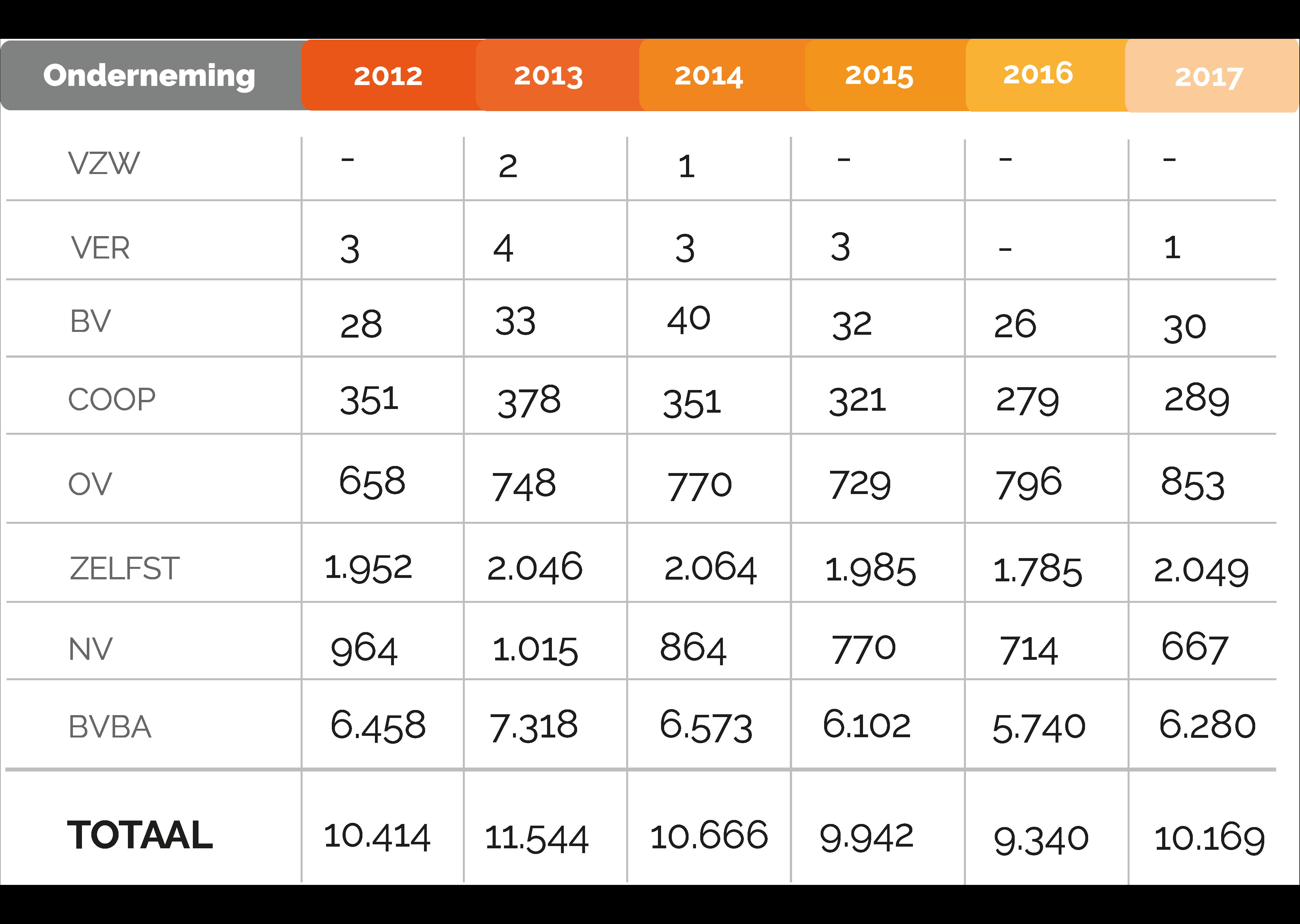 faillissementen-NL-2012-2017