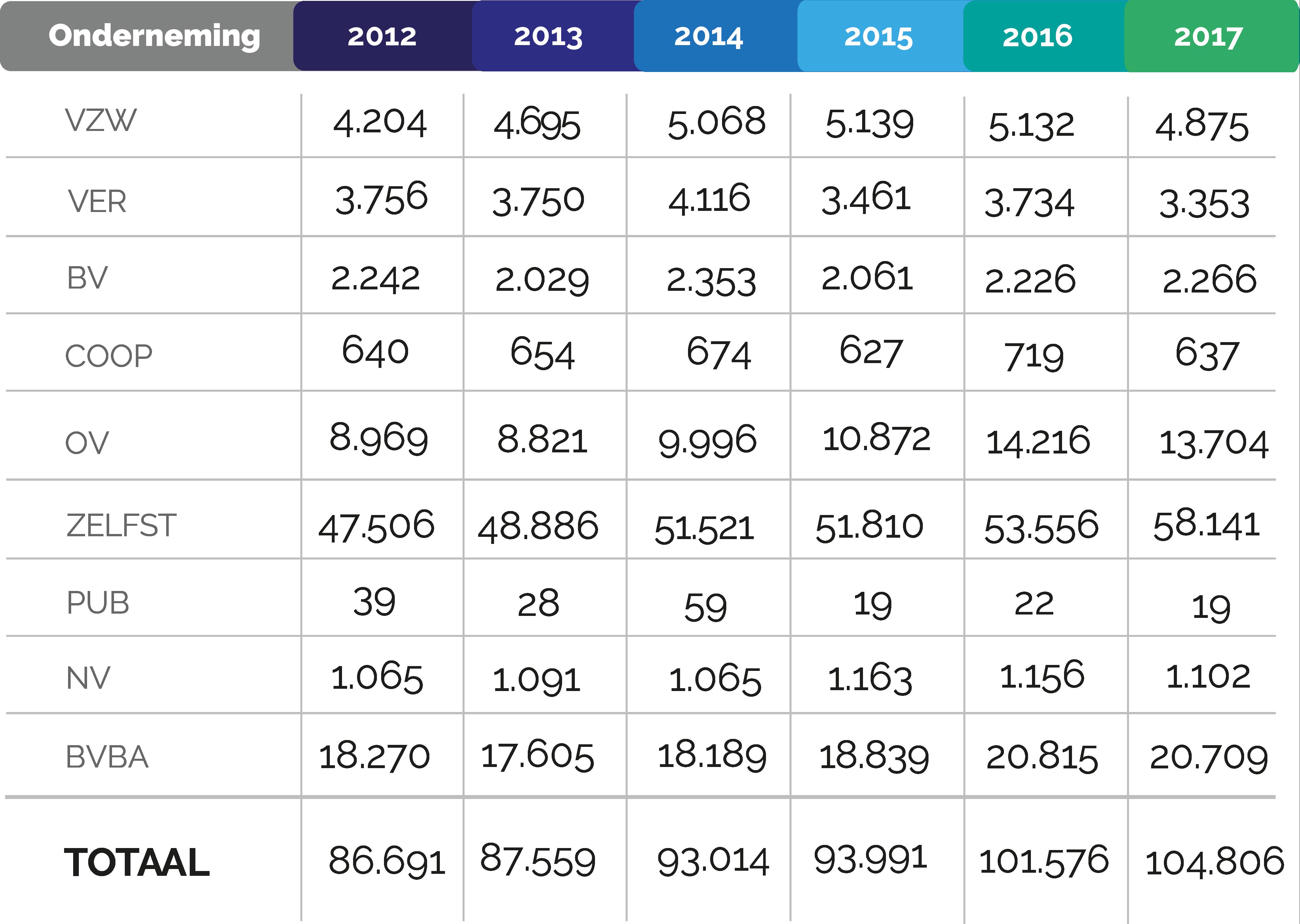 starters-NL-2012-2017
